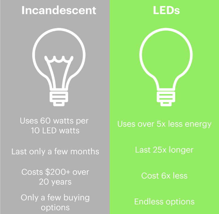 Incandescent Light Bulbs vs Smart Bulbs